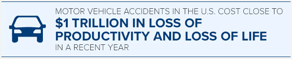 A study indicated that motor vehicle accidents in the United States cost close to $1 trillion in loss of productivity and loss of life in a recent year.