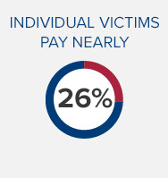 individual victims pay nearly 26 percent